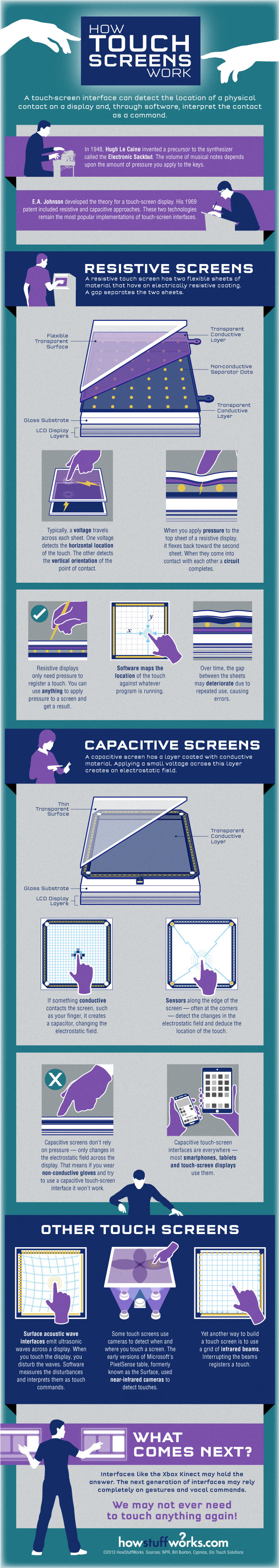 touch-screens