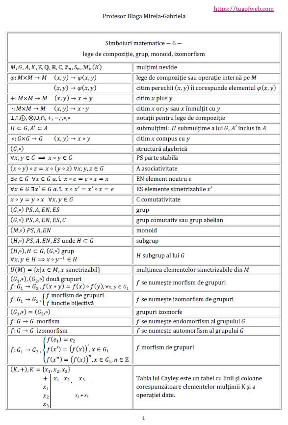 Simboluri matematice 6 lege de compozitie,grup,monoid,izomorfism.png