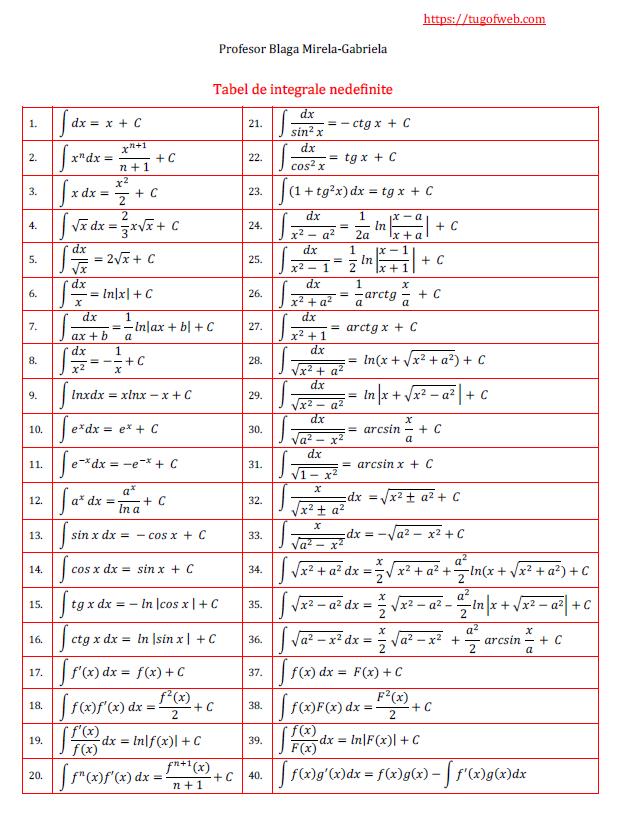 tabel de integrale nedefinite - 2