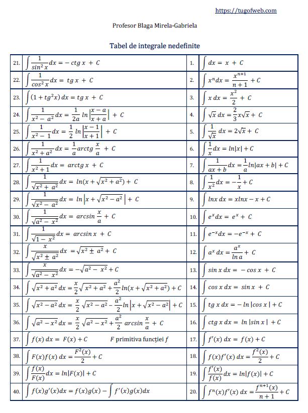 tabel de integrale nedefinite - 3