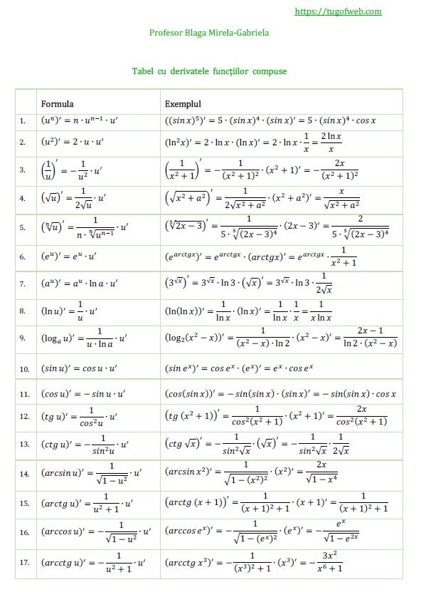 Tabel cu derivatele functiilor compuse
