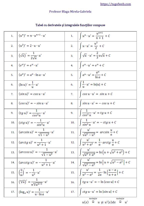 Tabel cu derivatele si integralele functiilor compuse