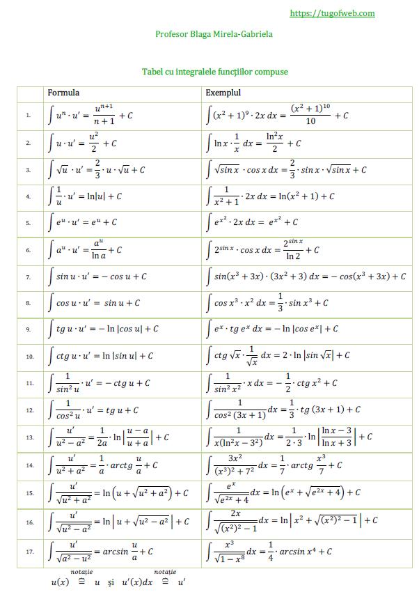 Tabel cu integralele functiilor compuse