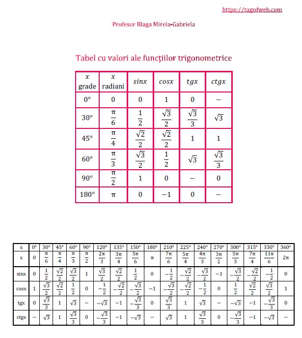 Tabel cu valori ale functiilor trigonometrice